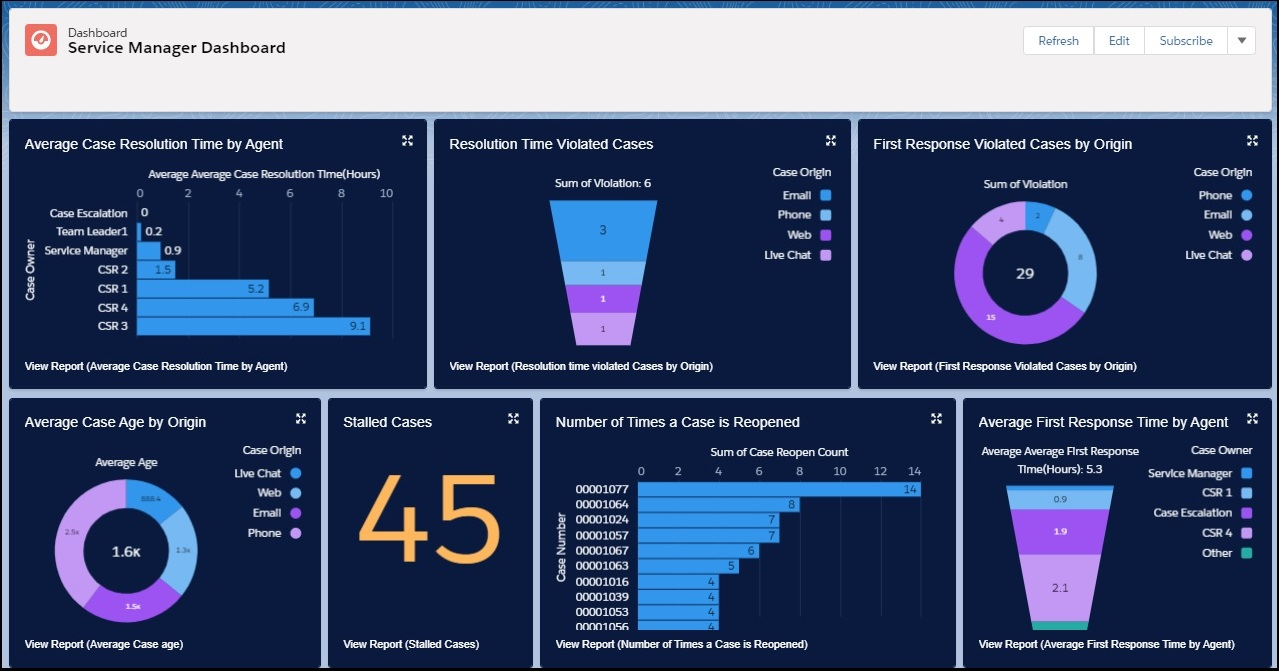 Salesforce service reports | Gauri